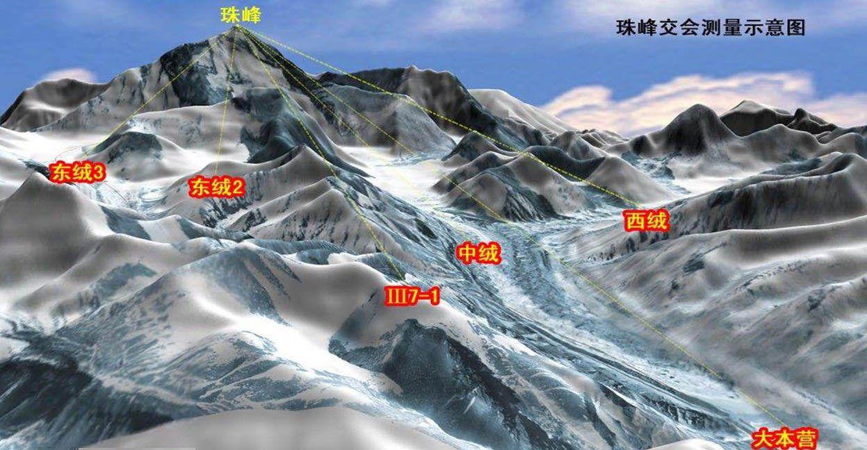 珠峰测量交会点分布示意图。受访者供图